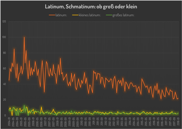 Latinum dataviz